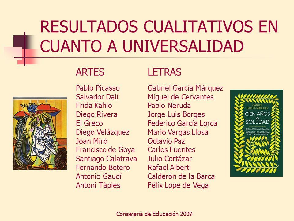 Consejería de Educación 2009 RESULTADOS CUALITATIVOS EN CUANTO A UNIVERSALIDAD ARTES Pablo Picasso Salvador Dalí Frida Kahlo Diego Rivera El Greco Die