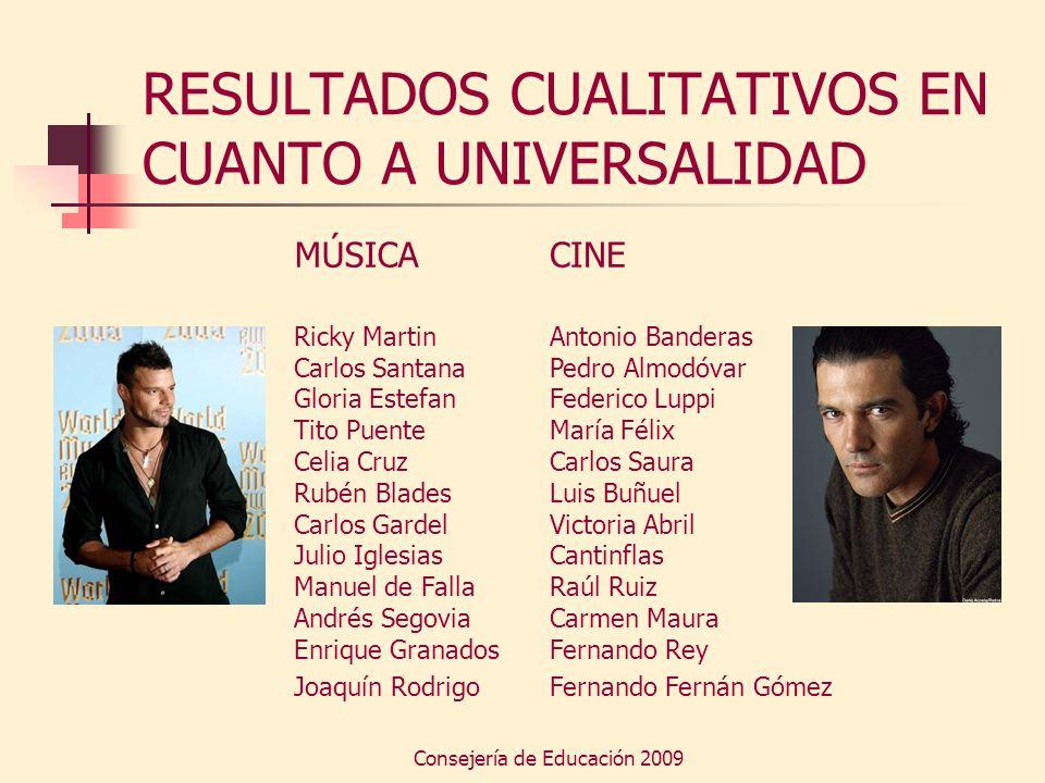 Consejería de Educación 2009 RESULTADOS CUALITATIVOS EN CUANTO A UNIVERSALIDAD MÚSICA Ricky Martin Carlos Santana Gloria Estefan Tito Puente Celia Cru