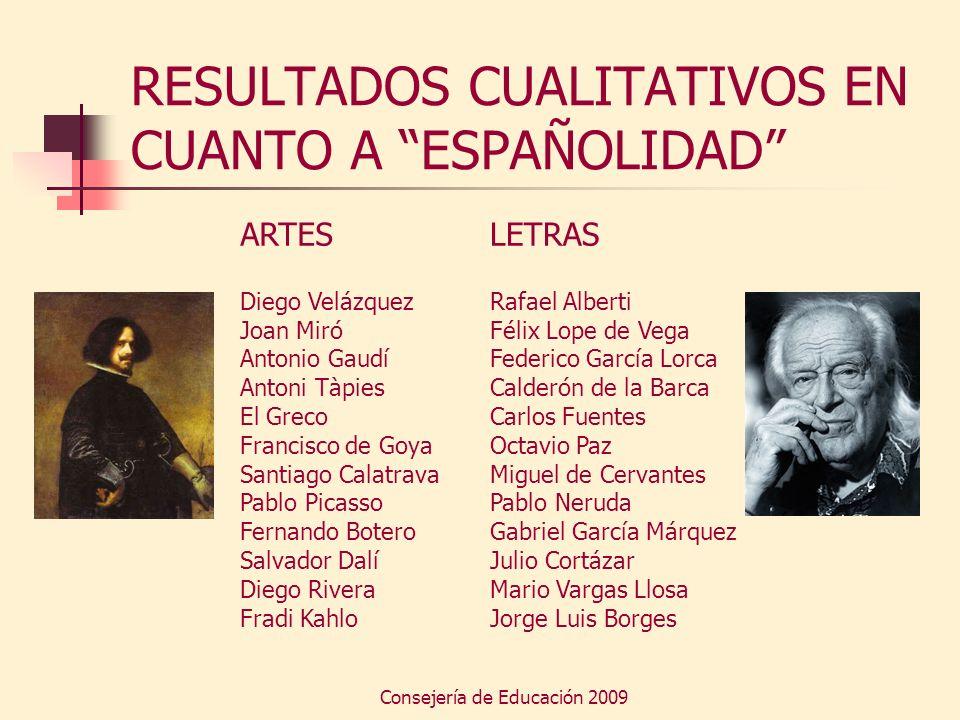 Consejería de Educación 2009 RESULTADOS CUALITATIVOS EN CUANTO A ESPAÑOLIDAD ARTES Diego Velázquez Joan Miró Antonio Gaudí Antoni Tàpies El Greco Fran