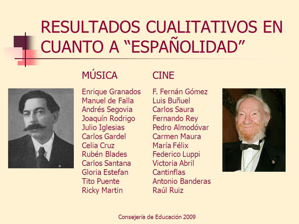 Consejería de Educación 2009 RESULTADOS CUALITATIVOS EN CUANTO A ESPAÑOLIDAD MÚSICA Enrique Granados Manuel de Falla Andrés Segovia Joaquín Rodrigo Ju