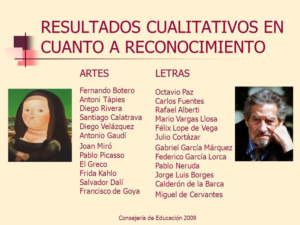Consejería de Educación 2009 RESULTADOS CUALITATIVOS EN CUANTO A RECONOCIMIENTO ARTES Fernando Botero Antoni Tàpies Diego Rivera Santiago Calatrava Di