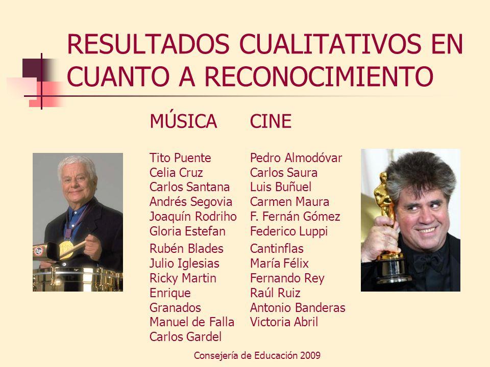Consejería de Educación 2009 RESULTADOS CUALITATIVOS EN CUANTO A RECONOCIMIENTO MÚSICA Tito Puente Celia Cruz Carlos Santana Andrés Segovia Joaquín Ro