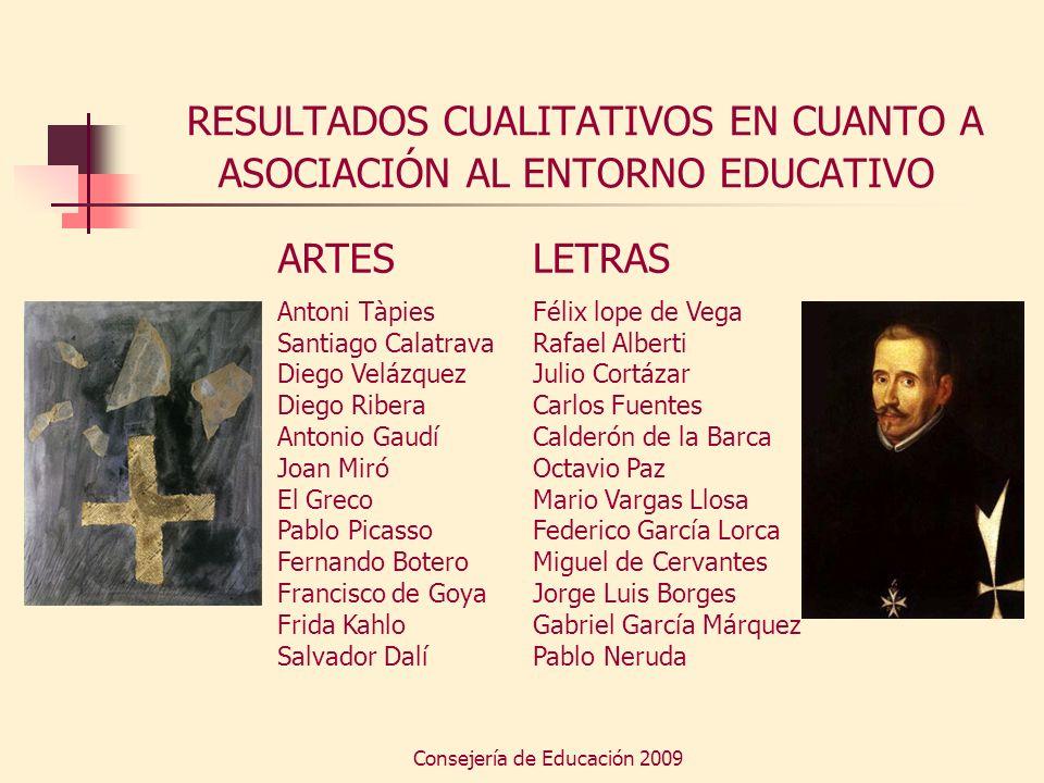 Consejería de Educación 2009 RESULTADOS CUALITATIVOS EN CUANTO A ASOCIACIÓN AL ENTORNO EDUCATIVO ARTES Antoni Tàpies Santiago Calatrava Diego Velázque