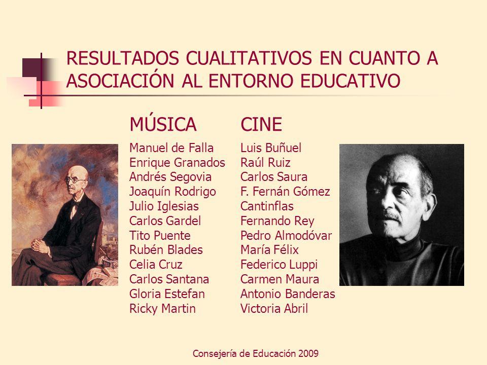 Consejería de Educación 2009 RESULTADOS CUALITATIVOS EN CUANTO A ASOCIACIÓN AL ENTORNO EDUCATIVO MÚSICA Manuel de Falla Enrique Granados Andrés Segovi
