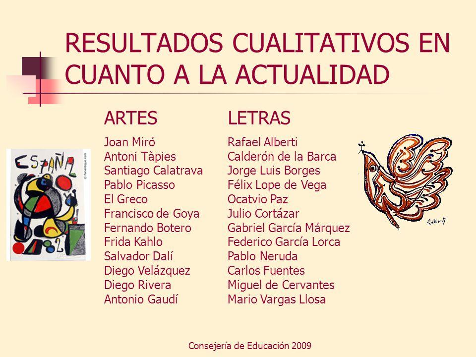 Consejería de Educación 2009 RESULTADOS CUALITATIVOS EN CUANTO A LA ACTUALIDAD ARTES Joan Miró Antoni Tàpies Santiago Calatrava Pablo Picasso El Greco