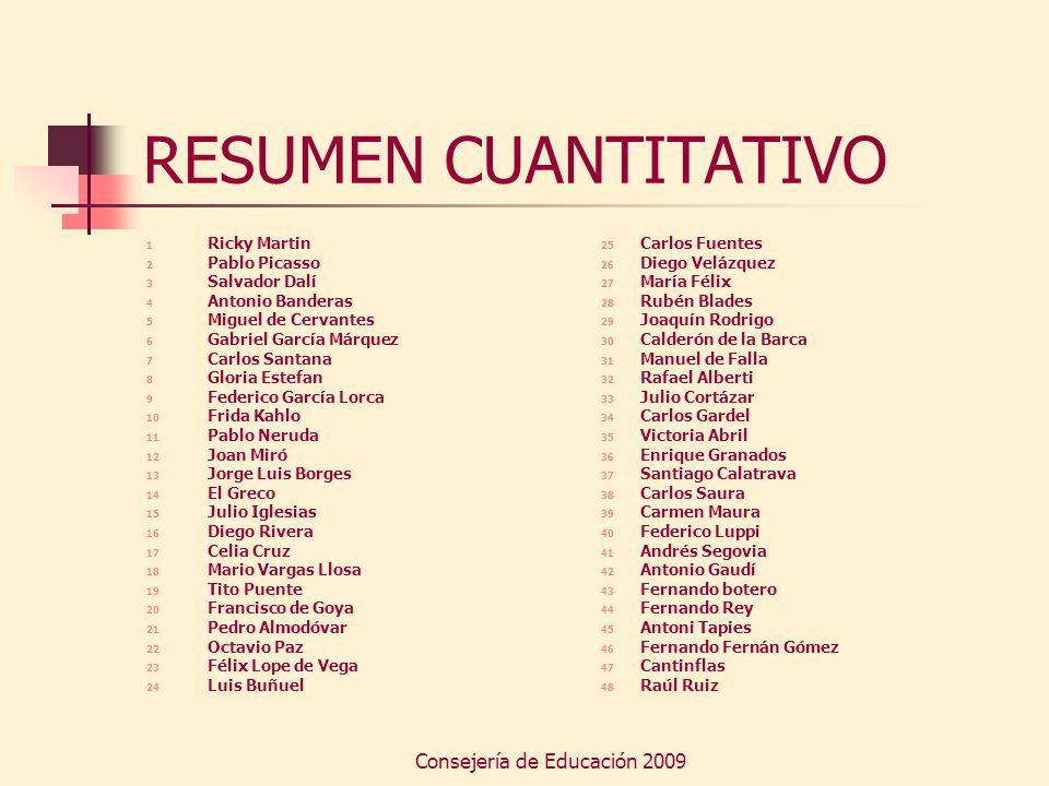 Consejería de Educación 2009 RESUMEN CUANTITATIVO 1 Ricky Martin 2 Pablo Picasso 3 Salvador Dalí 4 Antonio Banderas 5 Miguel de Cervantes 6 Gabriel Ga
