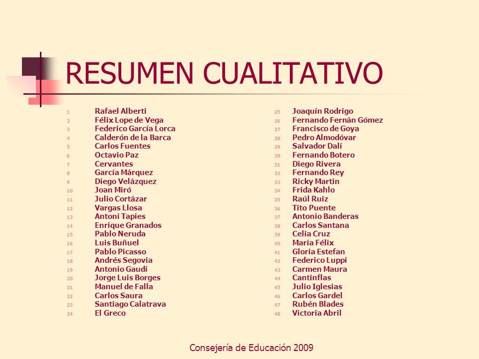 Consejería de Educación 2009 RESUMEN CUALITATIVO 1 Rafael Alberti 2 Félix Lope de Vega 3 Federico García Lorca 4 Calderón de la Barca 5 Carlos Fuentes