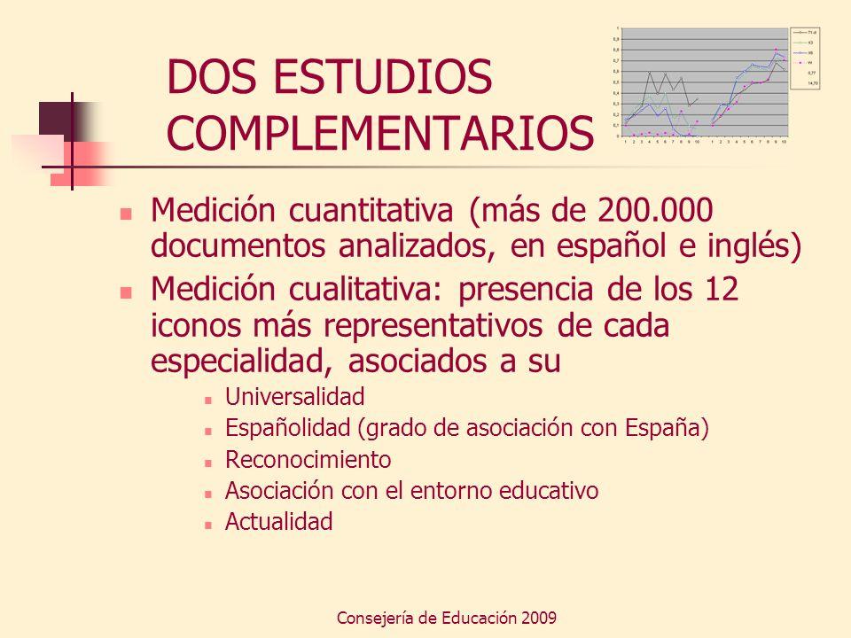 Consejería de Educación 2009 DOS ESTUDIOS COMPLEMENTARIOS Medición cuantitativa (más de 200.000 documentos analizados, en español e inglés) Medición c