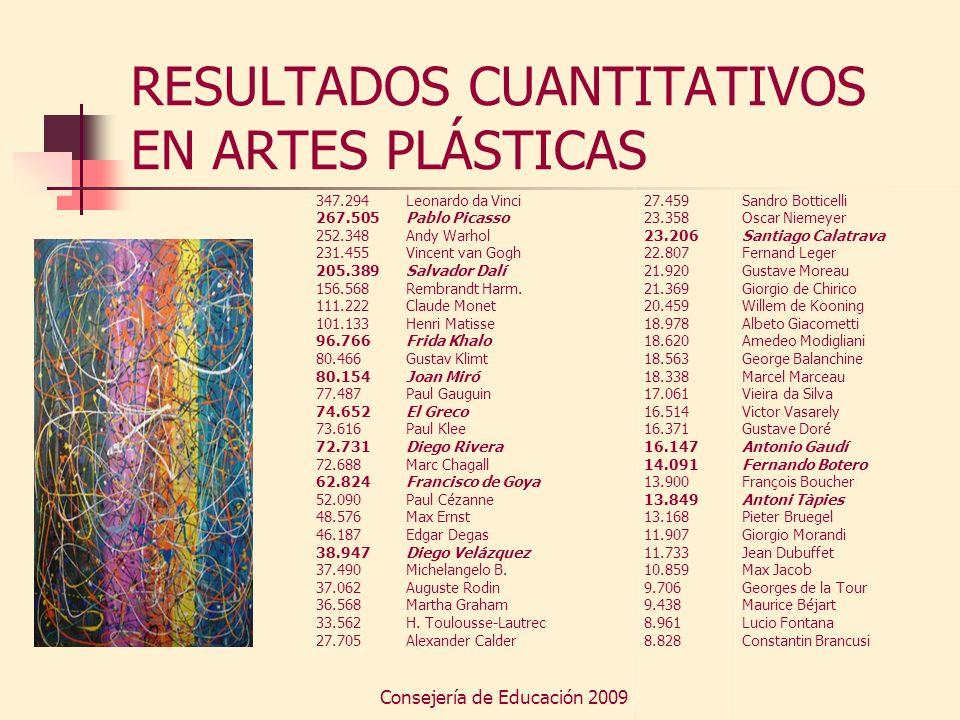 Consejería de Educación 2009 RESULTADOS CUANTITATIVOS EN ARTES PLÁSTICAS Son el campo más «españolizado».