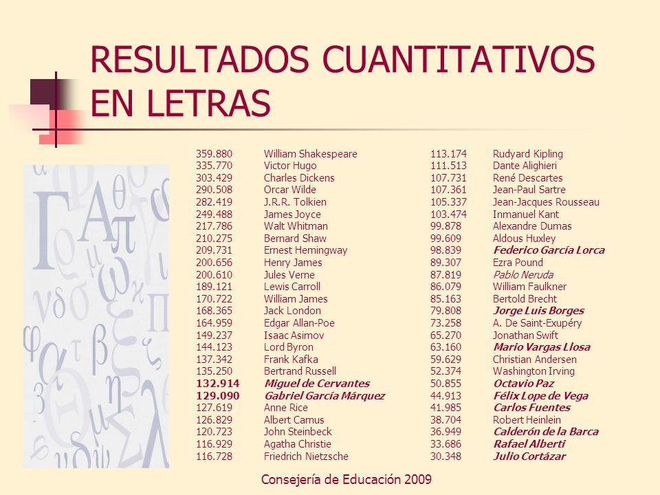 Consejería de Educación 2009 RESULTADOS CUANTITATIVOS EN LETRAS Miguel de Cervantes y Gabriel García Márquez son los autores mejor en la Red, pero la presencia de nuestra literatura en Internet no es semejante a la existente en otros medios.
