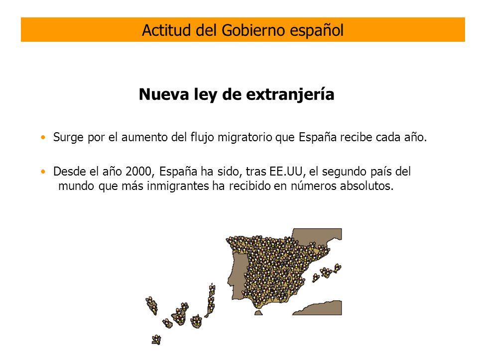 Nueva ley de extranjería Establece mecanismos y requisitos para que los extranjeros (no comunitarios) pudieran residir y trabajar en España.