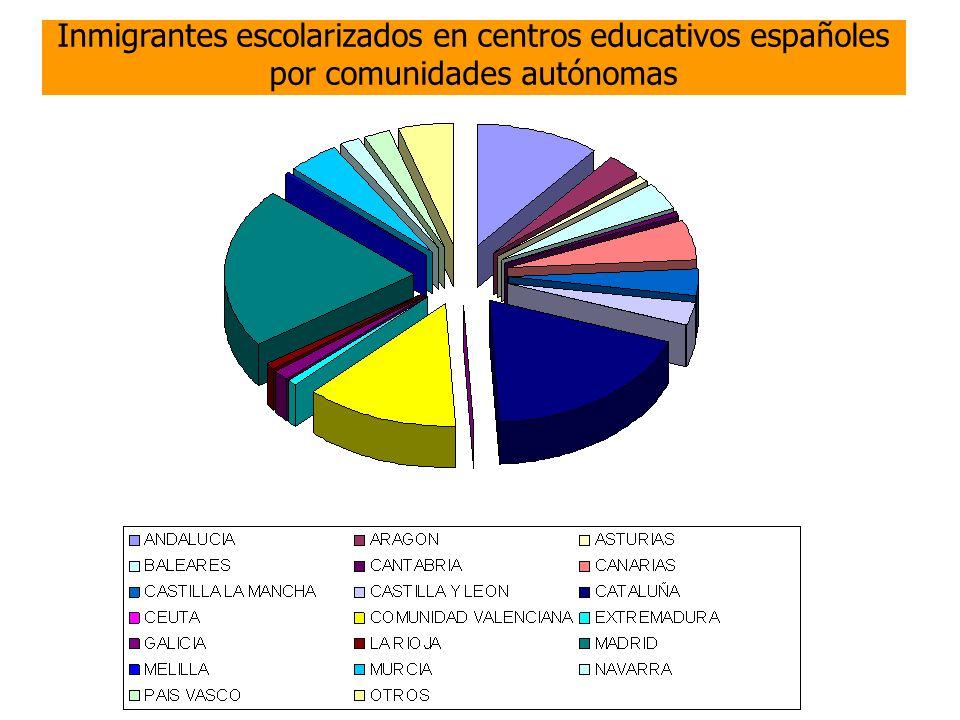 Tópicos sobre la inmigración (1) Inseguridad pública Aparición de racismo, se asocia: inmigrante=delincuente Sociales: