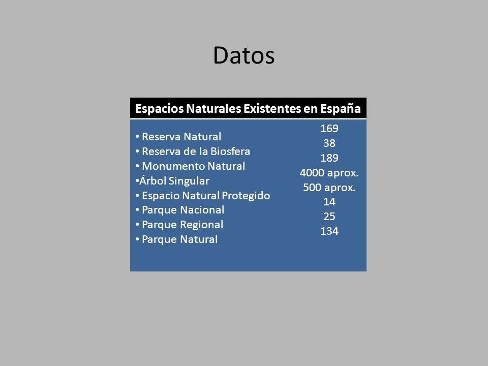 Datos Espacios Naturales Existentes en España Reserva Natural Reserva de la Biosfera Monumento Natural Árbol Singular Espacio Natural Protegido Parque