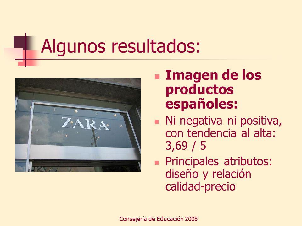 Consejería de Educación 2008 Algunos resultados: Imagen de los productos españoles: Ni negativa ni positiva, con tendencia al alta: 3,69 / 5 Principal
