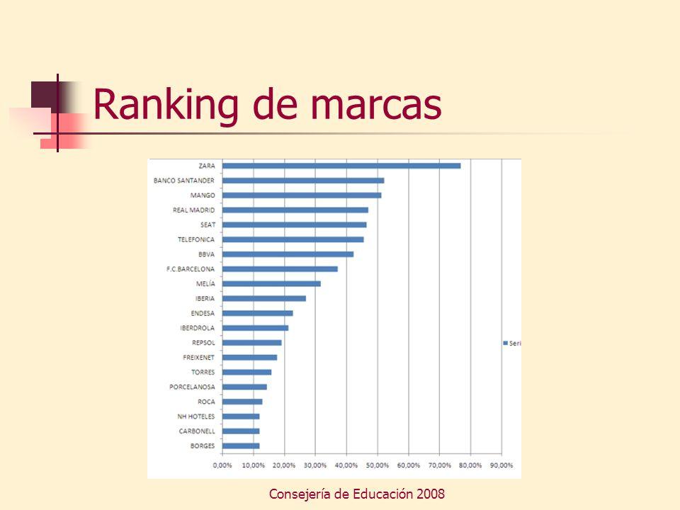 Consejería de Educación 2008 Ranking de marcas