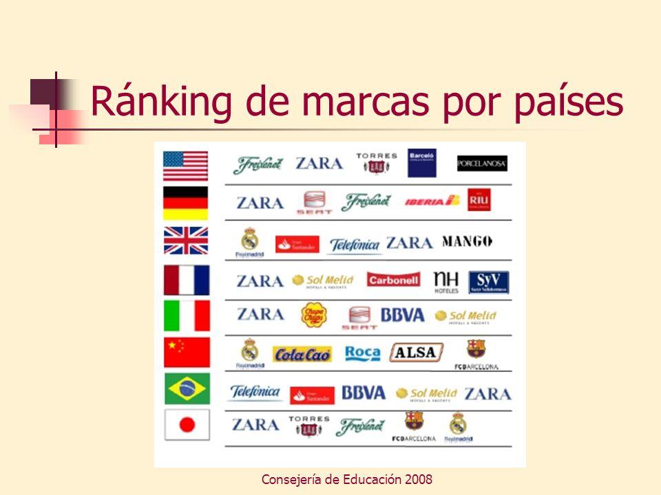 Consejería de Educación 2008 Ránking de marcas por países