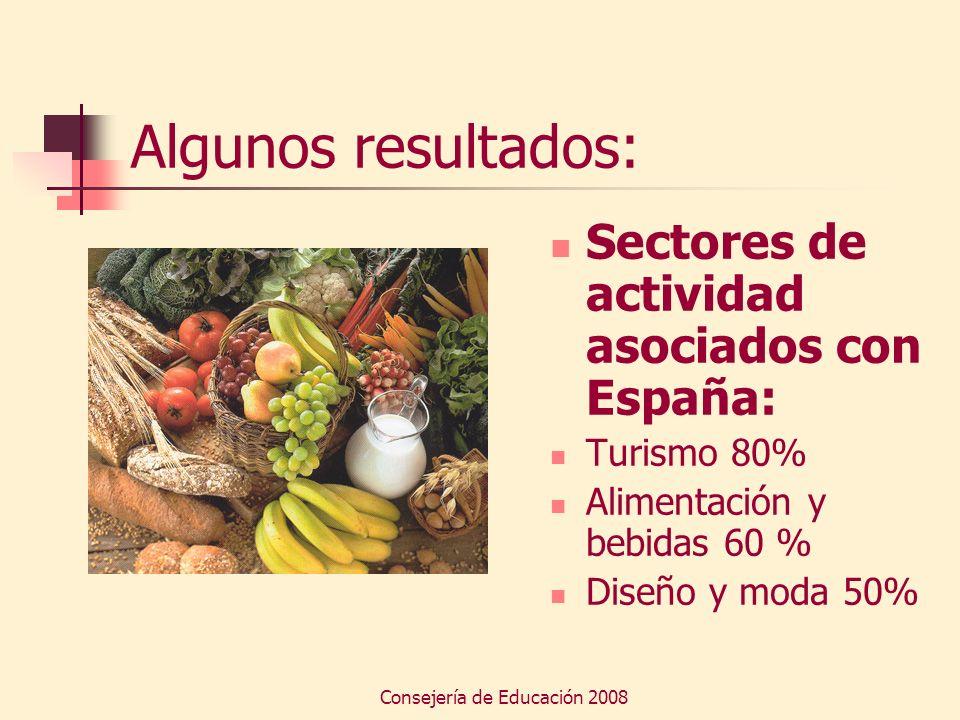 Consejería de Educación 2008 Algunos resultados: Sectores de actividad asociados con España: Turismo 80% Alimentación y bebidas 60 % Diseño y moda 50%