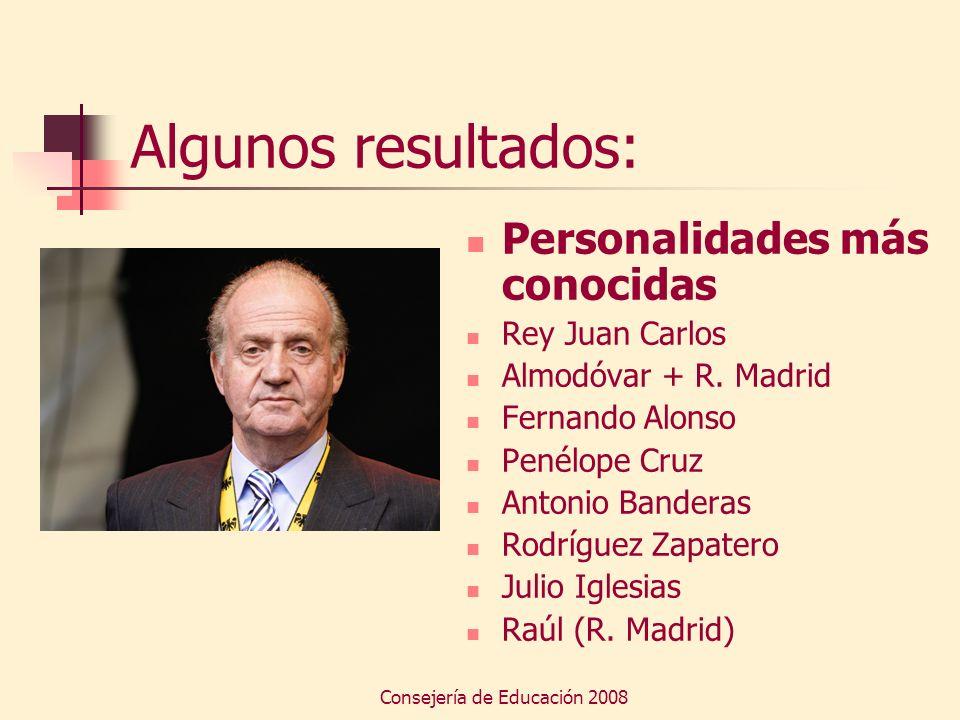Consejería de Educación 2008 Algunos resultados: Personalidades más conocidas Rey Juan Carlos Almodóvar + R. Madrid Fernando Alonso Penélope Cruz Anto
