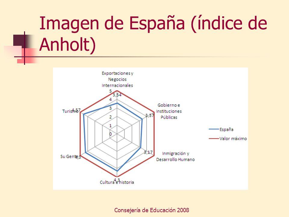 Consejería de Educación 2008 Imagen de España (índice de Anholt)