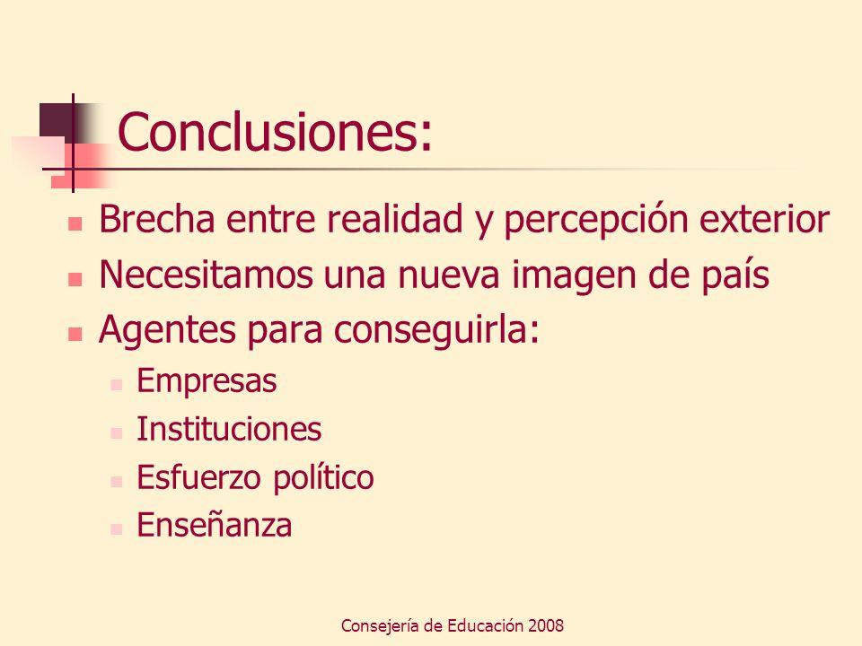 Consejería de Educación 2008 Conclusiones: Brecha entre realidad y percepción exterior Necesitamos una nueva imagen de país Agentes para conseguirla: