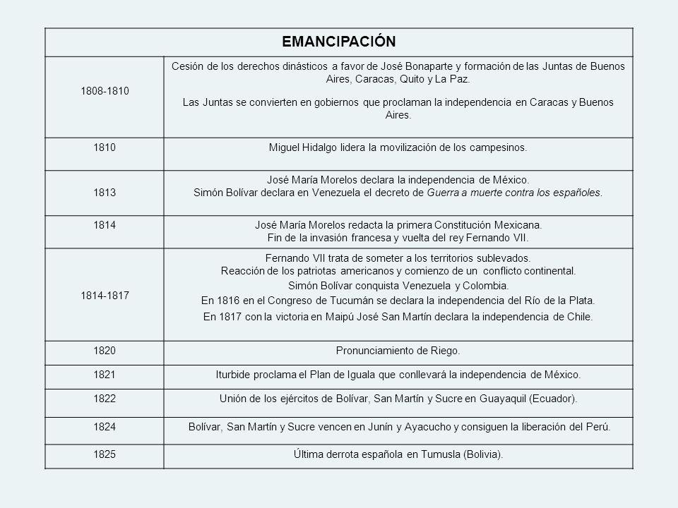 EMANCIPACIÓN 1808-1810 Cesión de los derechos dinásticos a favor de José Bonaparte y formación de las Juntas de Buenos Aires, Caracas, Quito y La Paz.