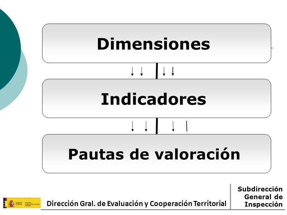 Dirección Gral. de Evaluación y Cooperación Territorial Subdirección General de Inspección