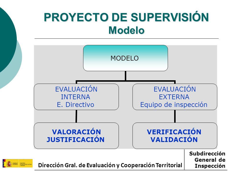 PROYECTO DE SUPERVISIÓN Modelo MODELO EVALUACIÓN INTERNA E. Directivo VALORACIÓN JUSTIFICACIÓN EVALUACIÓN EXTERNA Equipo de inspección VERIFICACIÓN VA