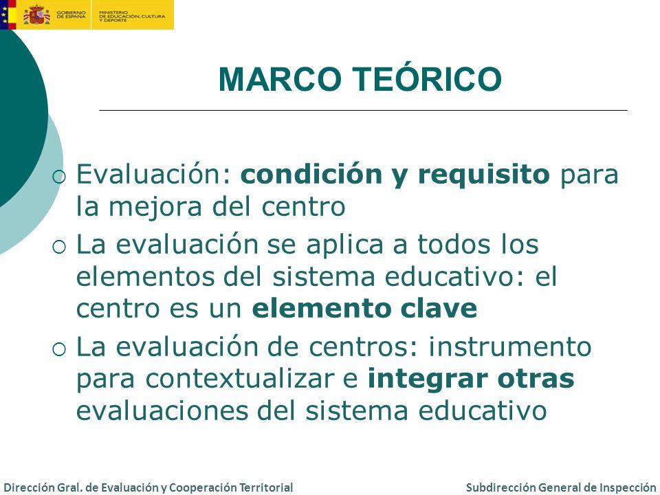 Doble responsabilidad de la Inspección educativa: Asesoramiento y supervisión de las evaluaciones internas de los centros Evaluación externa MARCO TEÓRICO Dirección Gral.