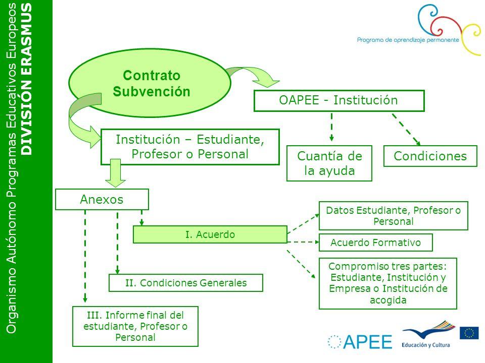 Organismo Autónomo Programas Educativos Europeos DIVISIÓN ERASMUS OAPEE - Institución Contrato Subvención Institución – Estudiante, Profesor o Personal Cuantía de la ayuda Condiciones I.