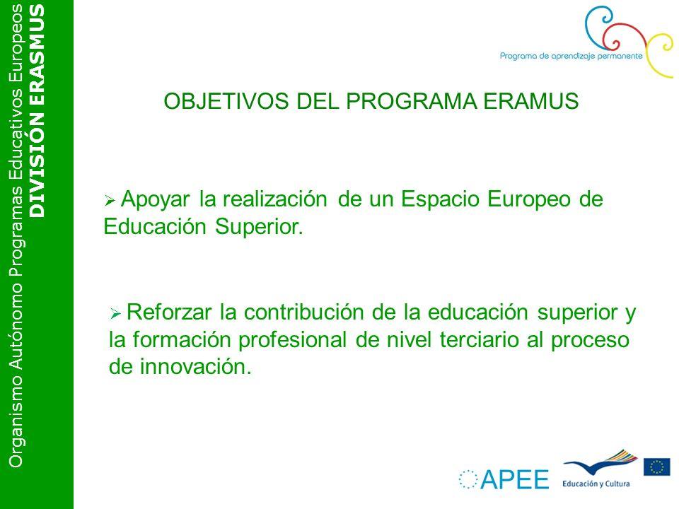 Organismo Autónomo Programas Educativos Europeos DIVISIÓN ERASMUS OBJETIVOS DEL PROGRAMA ERAMUS Apoyar la realización de un Espacio Europeo de Educación Superior.
