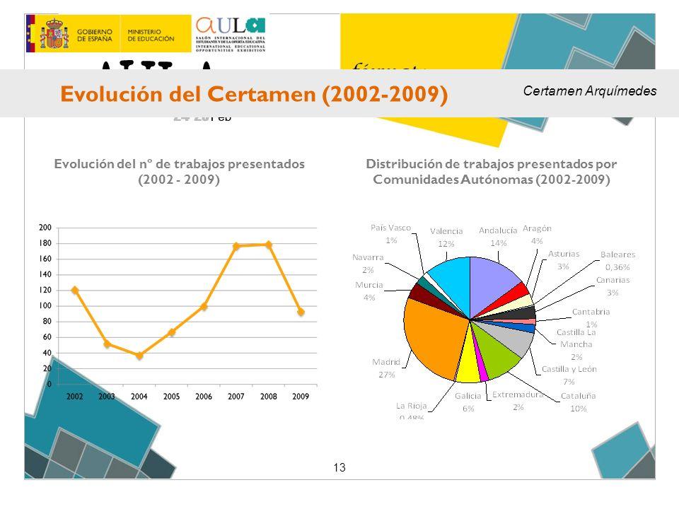 Distribución de trabajos presentados por Comunidades Autónomas (2002-2009) Evolución del nº de trabajos presentados (2002 - 2009) 13 Evolución del Certamen (2002-2009) Certamen Arquímedes