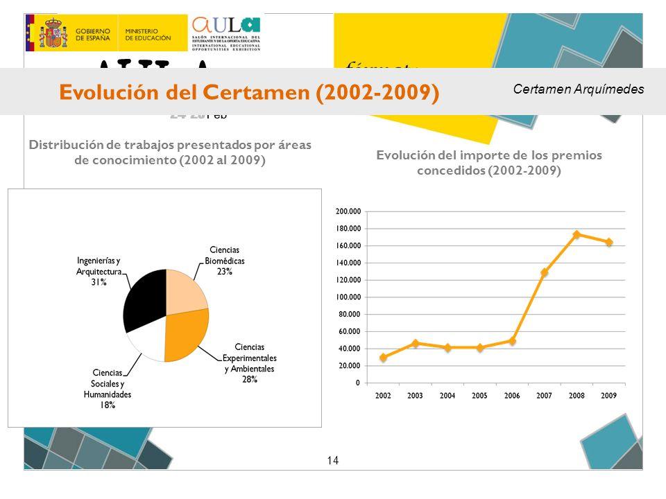 14 Evolución del importe de los premios concedidos (2002-2009) Distribución de trabajos presentados por áreas de conocimiento (2002 al 2009) Evolución del Certamen (2002-2009) Certamen Arquímedes