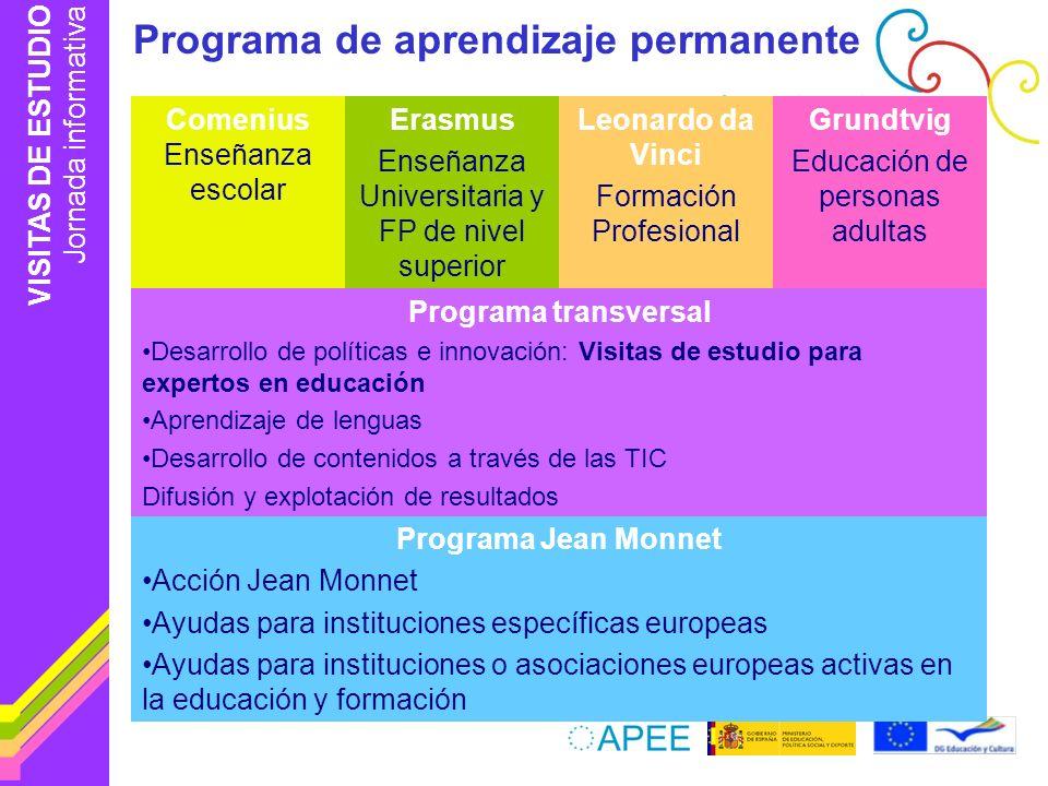VISITAS DE ESTUDIO Jornada informativa Impacto profesional Conocimiento de los sistemas europeos de educación y formación Motivación para participar en otras actividades internacionales Potenciación de las capacidades de liderazgo, organización y gestión Mejora de la percepción del propio sistema de educación y formación Aprendizaje de otras formas de realizar su trabajo
