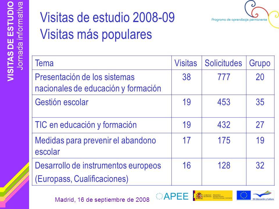 VISITAS DE ESTUDIO Jornada informativa Madrid, 16 de septiembre de 2008 Visitas de estudio 2008-09 Visitas más populares TemaVisitasSolicitudesGrupo P