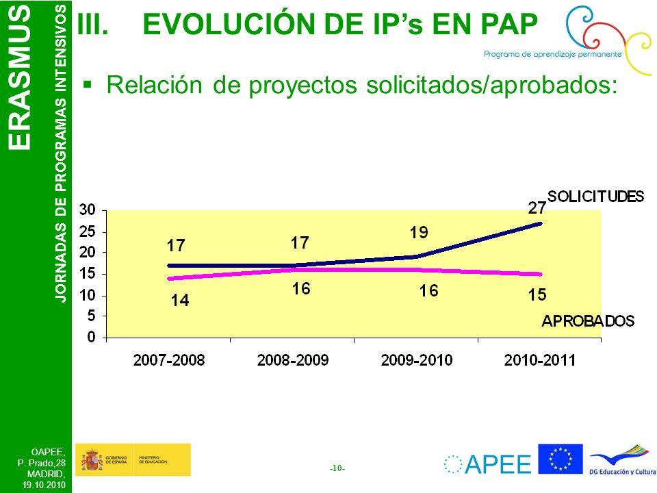 ERASMUS JORNADAS DE PROGRAMAS INTENSIVOS OAPEE, P. Prado,28 MADRID, 19.10.2010 -10- III.EVOLUCIÓN DE IPs EN PAP Relación de proyectos solicitados/apro