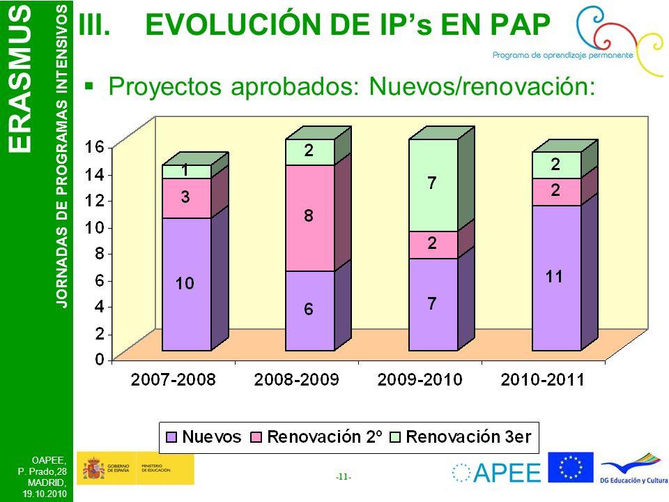 ERASMUS JORNADAS DE PROGRAMAS INTENSIVOS OAPEE, P. Prado,28 MADRID, 19.10.2010 -11- III.EVOLUCIÓN DE IPs EN PAP Proyectos aprobados: Nuevos/renovación