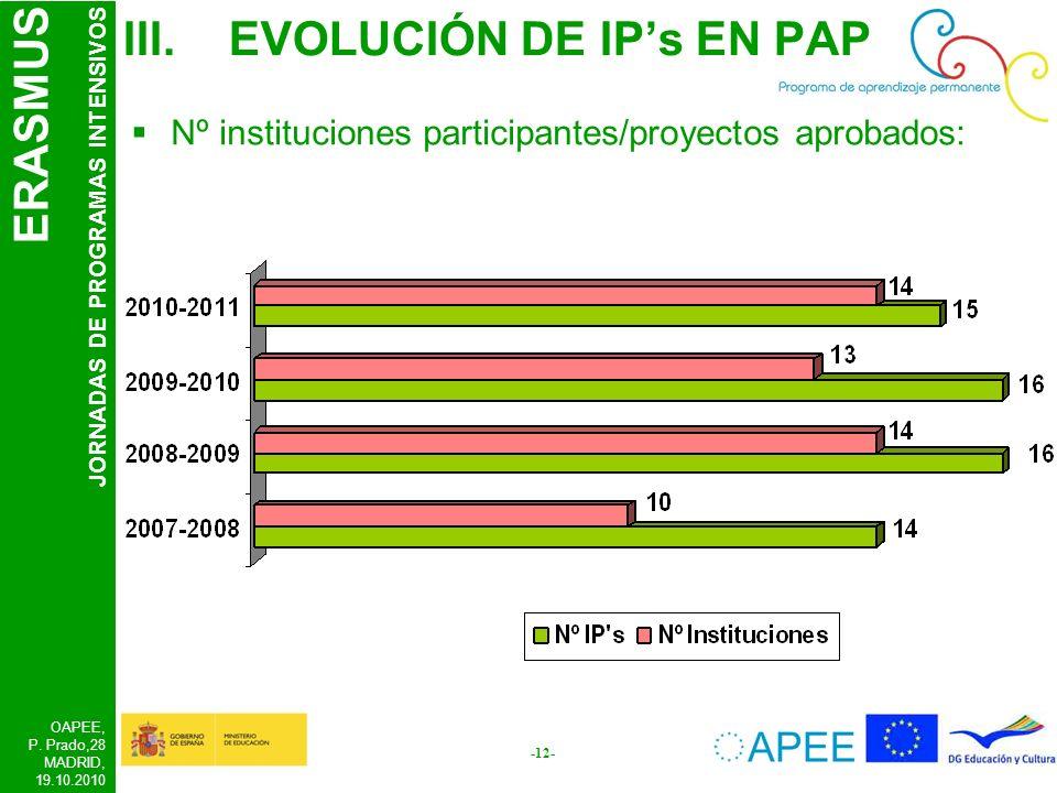 ERASMUS JORNADAS DE PROGRAMAS INTENSIVOS OAPEE, P. Prado,28 MADRID, 19.10.2010 -12- III.EVOLUCIÓN DE IPs EN PAP Nº instituciones participantes/proyect