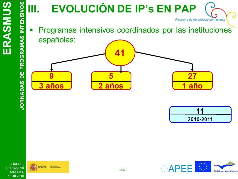 ERASMUS JORNADAS DE PROGRAMAS INTENSIVOS OAPEE, P. Prado,28 MADRID, 19.10.2010 -13- 11 2010-2011 III.EVOLUCIÓN DE IPs EN PAP Programas intensivos coor
