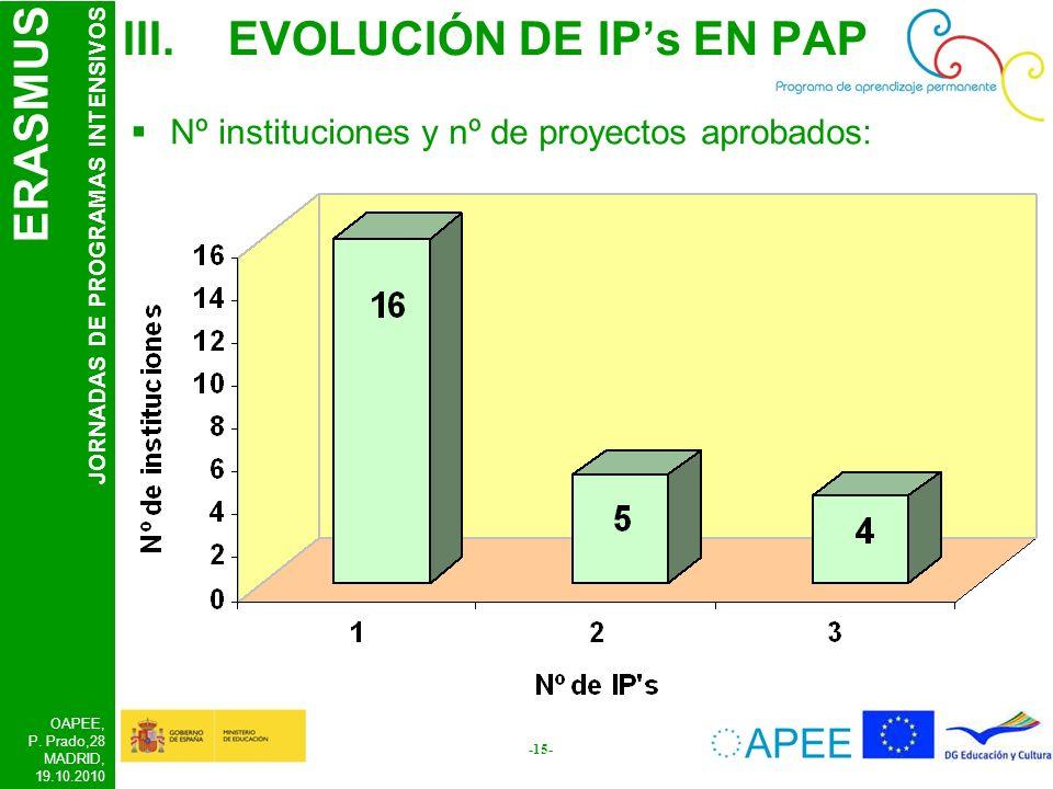 ERASMUS JORNADAS DE PROGRAMAS INTENSIVOS OAPEE, P. Prado,28 MADRID, 19.10.2010 -15- III.EVOLUCIÓN DE IPs EN PAP Nº instituciones y nº de proyectos apr