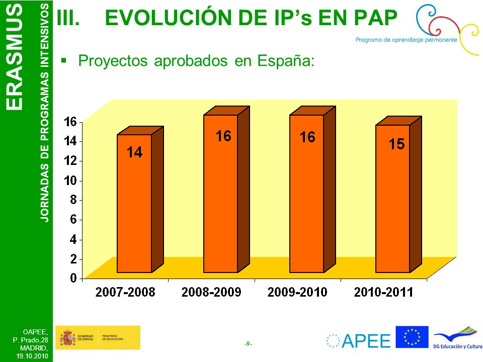 ERASMUS JORNADAS DE PROGRAMAS INTENSIVOS OAPEE, P. Prado,28 MADRID, 19.10.2010 -9- III.EVOLUCIÓN DE IPs EN PAP Proyectos aprobados en España: