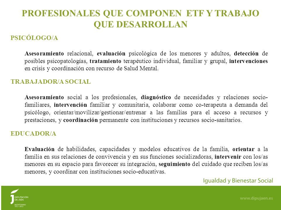 6 DENOMINACIÓN Y ÁMBITO DE ACTUACIÓN DE CADA EQUIPO DE TRATAMIENTO o ETF ALCAUDETE-HUELMA o ETF JÓDAR-MANCHA REAL o ETF TORREDELCAMPO-ARJONA o ETF LA PUERTA DE SEGURA-VILLACARRILLO o ETF LA CAROLINA-BAILÉN o ETF POZO ALCÓN (PEAL DE BECERRO) Cada Equipo Profesional interviene en el ámbito territorial que corresponde a los dos Centros de Servicios Sociales especificados en su denominación, excepto el ETF Pozo Alcón que atiende al territorio correspondiente a un Centro de Servicios Sociales
