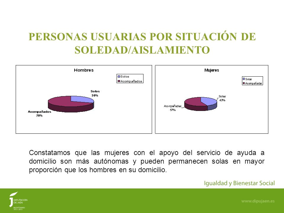 11 PERSONAS USUARIAS POR SITUACIÓN DE SOLEDAD/AISLAMIENTO Constatamos que las mujeres con el apoyo del servicio de ayuda a domicilio son más autónomas