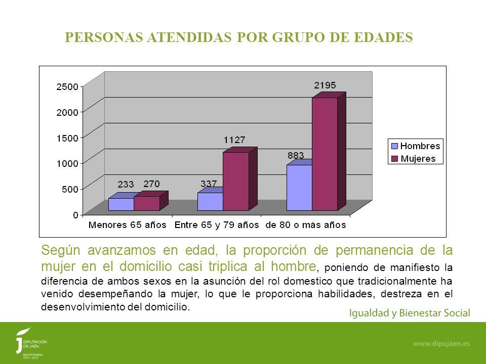 12 PERSONAS ATENDIDAS POR GRUPO DE EDADES Según avanzamos en edad, la proporción de permanencia de la mujer en el domicilio casi triplica al hombre, p