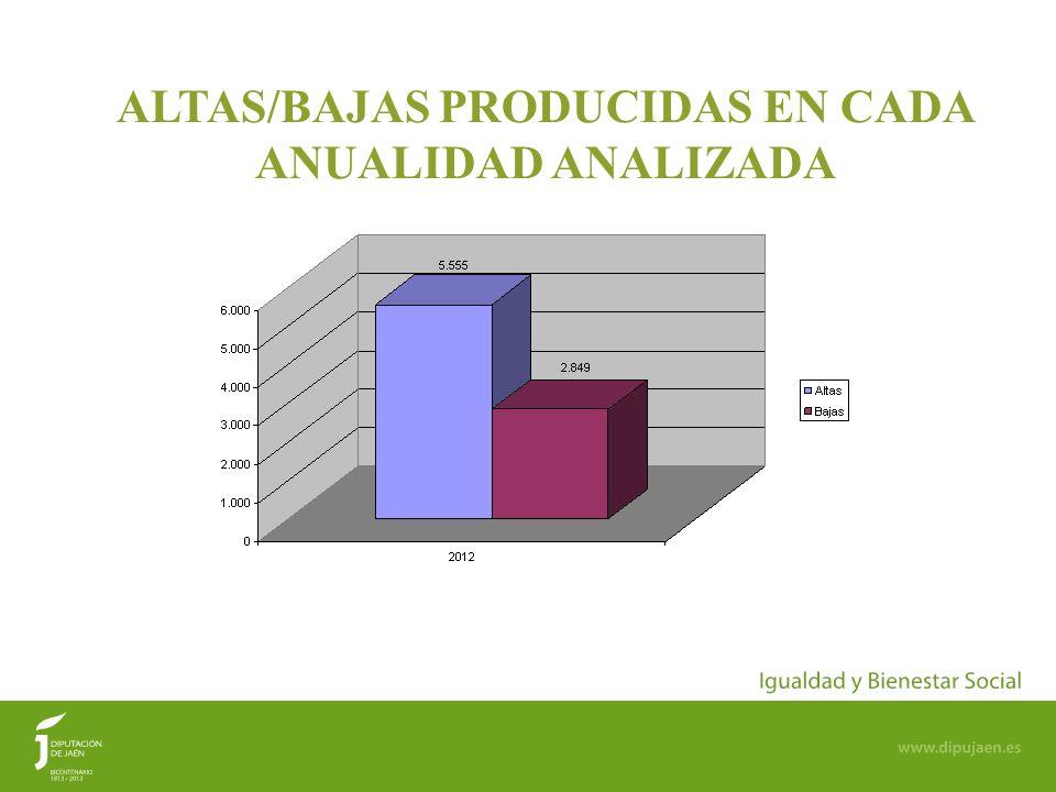 15 ALTAS/BAJAS PRODUCIDAS EN CADA ANUALIDAD ANALIZADA