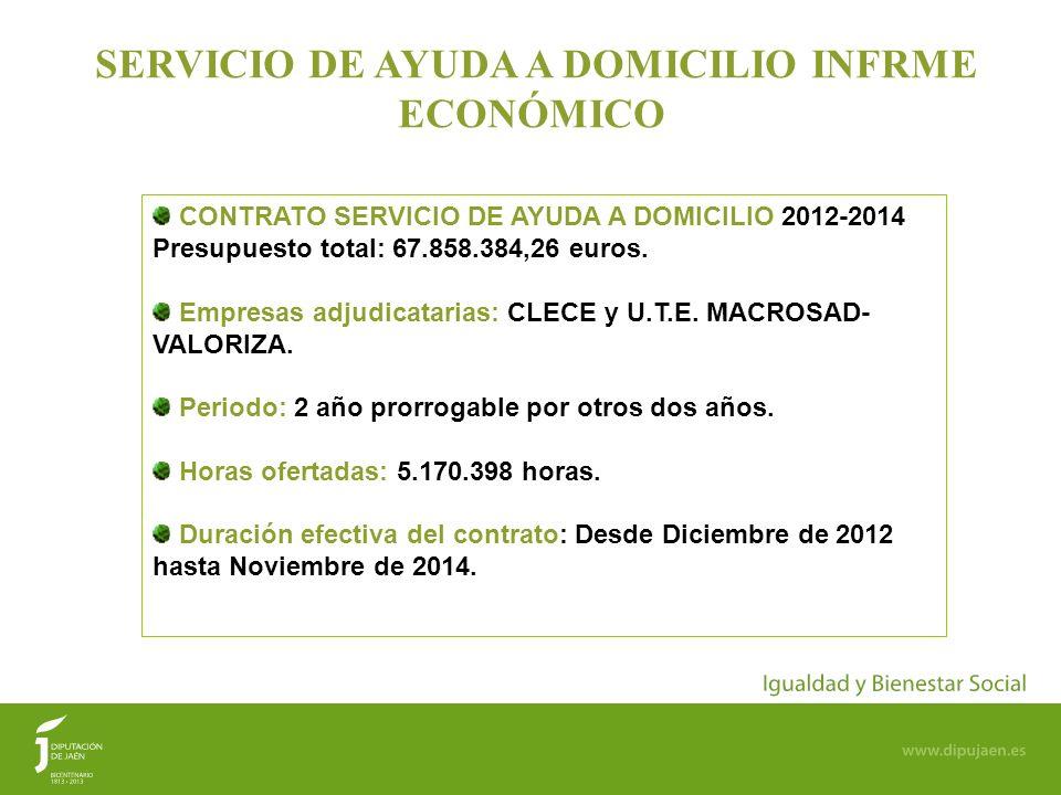 17 SERVICIO DE AYUDA A DOMICILIO INFRME ECONÓMICO CONTRATO SERVICIO DE AYUDA A DOMICILIO 2012-2014 Presupuesto total: 67.858.384,26 euros. Empresas ad