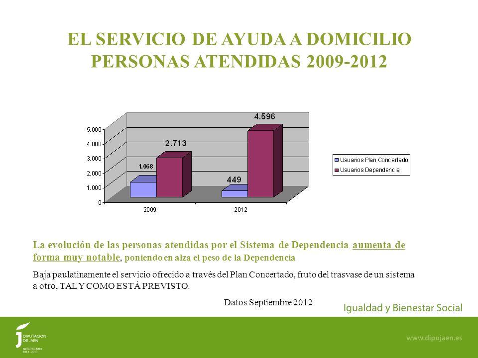 77 EL SERVICIO DE AYUDA A DOMICILIO PERSONAS ATENDIDAS 2009-2012 La evolución de las personas atendidas por el Sistema de Dependencia aumenta de forma