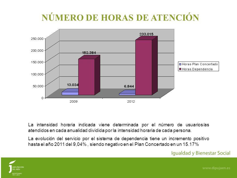 99 NÚMERO DE HORAS DE ATENCIÓN La intensidad horaria indicada viene determinada por el número de usuarios/as atendidos en cada anualidad dividida por