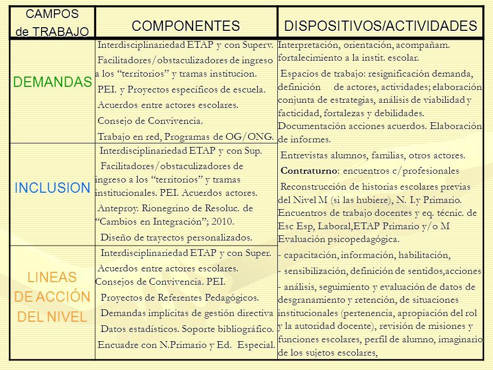 DEMANDAS Interdisciplinariedad ETAP y con Superv. Interdisciplinariedad ETAP y con Superv. Facilitadores/obstaculizadores de ingreso a los territorios
