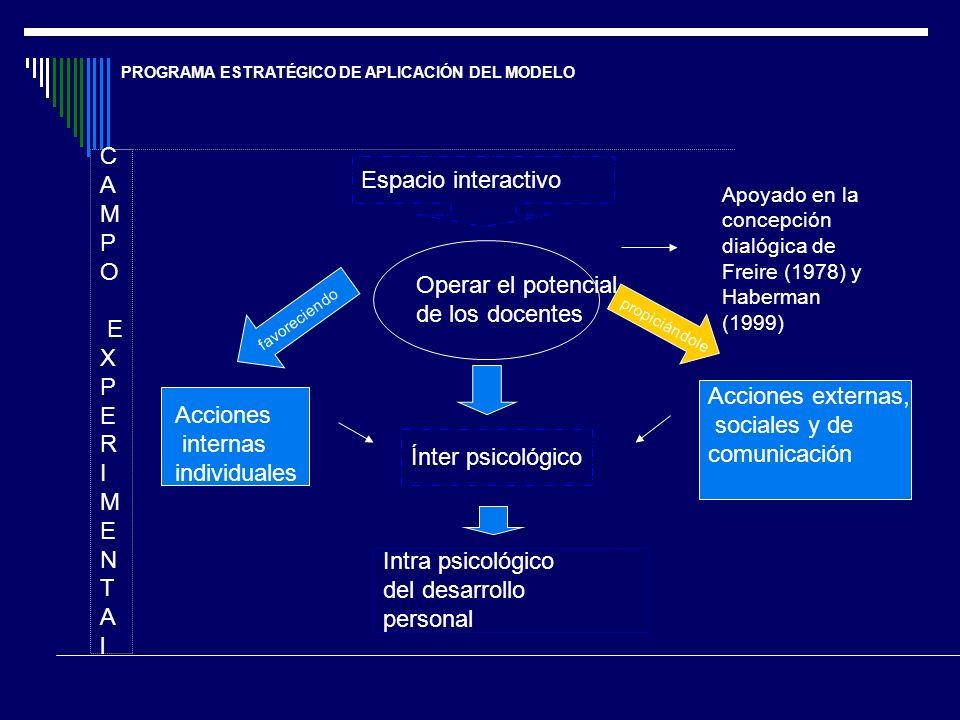 PROGRAMA ESTRATÉGICO DE APLICACIÓN DEL MODELO Operar el potencial de los docentes C A M P O E X P E R I M E N T A l Espacio interactivo propiciándole