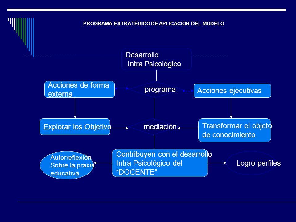 PROGRAMA ESTRATÉGICO DE APLICACIÓN DEL MODELO Desarrollo Intra Psicológico programa Acciones ejecutivas Transformar el objeto de conocimiento Acciones